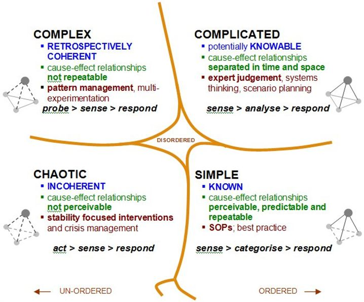 OPM - Key concepts in business strategy development